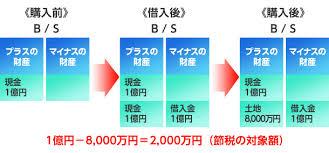syakkinnsaikou15698 - 新築アパートを思いついて1年経過!予定通り3棟で1億8,000万の借り入れを達成!