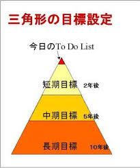 tannkimokuhyou159 - 短期目標を積み重ねると、恐怖心や迷いといった足かせは消えて無くなります。