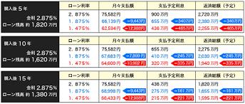 karikae12589 - 借り換えするなら最低、実ローン返済額/実家賃収入<0.65