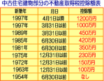 fudousansyutokuzei753 - 確定申告でサラリーマンの人生は豊かになる