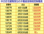 fudousansyutokuzei753 - ネットワークビジネスとしてのメラルーカで儲けられるか?