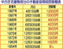 fudousansyutokuzei753 - 不動産取得税の軽減措置で87000円還付です。