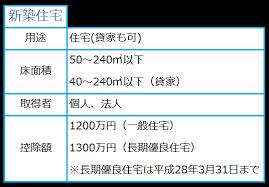 fudousansyutokuzezi1258 - 不動産取得税の軽減申請をして支出を減らしましょう!