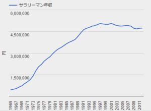170202heikinnnennsyuu - 超低金利時代はいつまで続くか?融資を受けて不動産投資のススメ