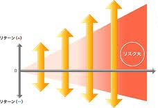 170322 1 - リスクが最小となる投資スタイルについて
