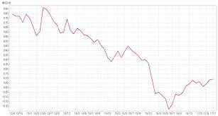 171225金利上昇 - 金利上昇対策には、繰上げ返済と固定金利契約が有効