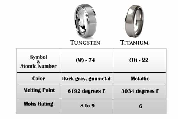 tungsten-vs-titanium rings and jewelry