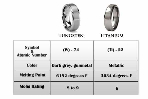tungsten-vs-titanium rings and jewelry