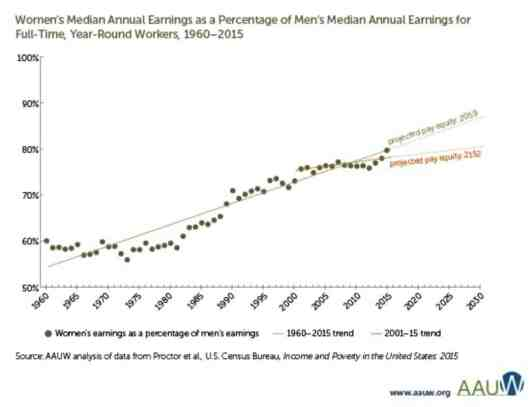 women's median annual earnings