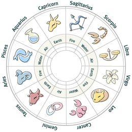 Ramalan Kisah Asmara 2013 Berdasar Zodiak