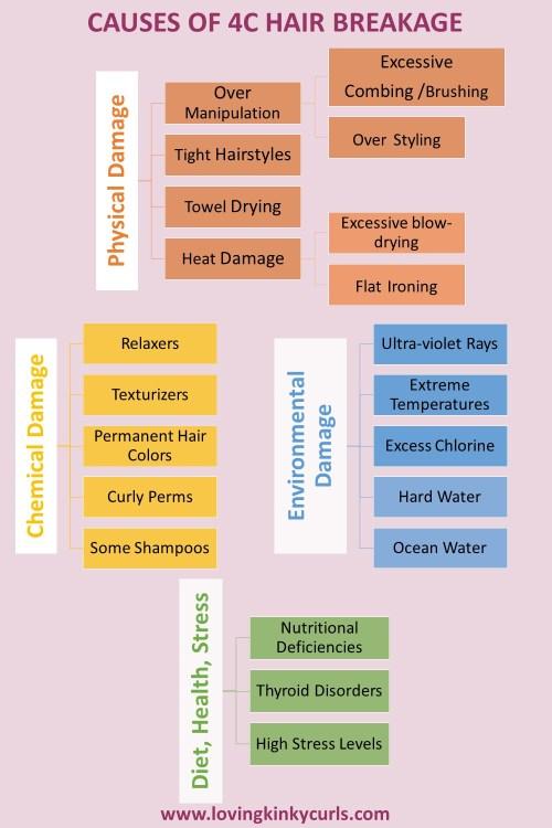 Causes of 4C Hair Breakage