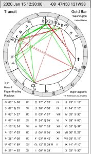 Sidereal Chart of 1/15/2020 12:30 PM PST