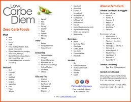 list of foods with no carbs