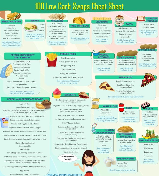100 low carb swaps cheat sheet infographics
