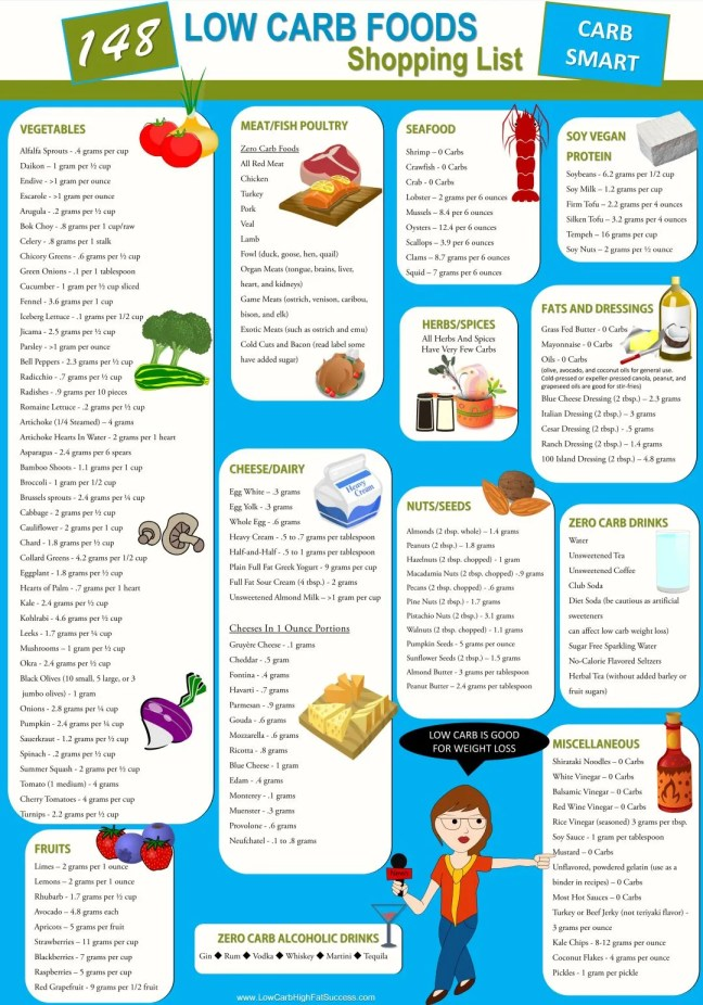 148 low carb foods shopping list infographic
