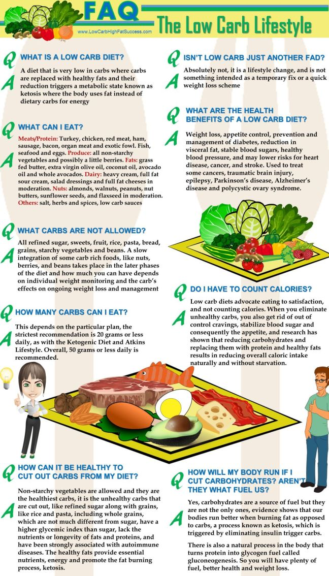FAQ about the low carb lifestyle infographic