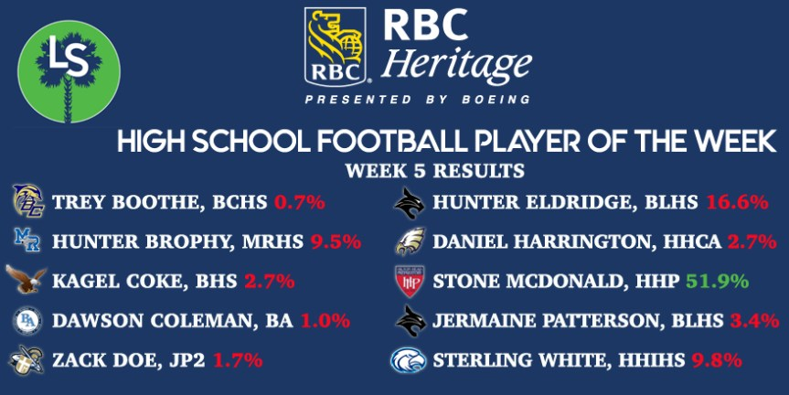 The Week 5 RBC Heritage HSFB Player of the Week Is …