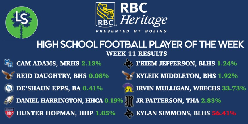 The Week 11 RBC Heritage HSFB Player of the Week Is …