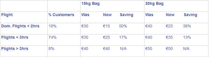 Rynair - вартість багажу