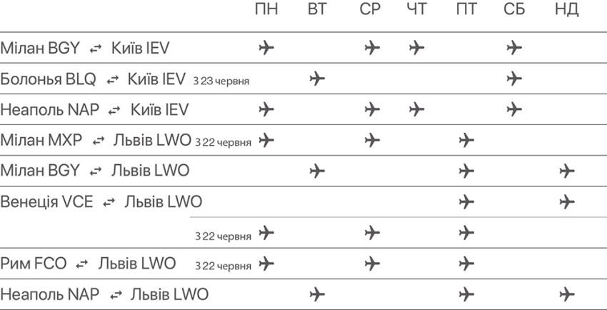 Регулярність польотів з України в Італію: