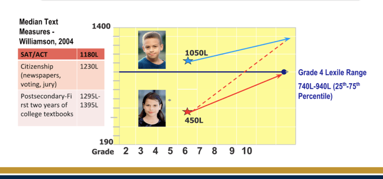 Student Trajectory on the Lexile Framework