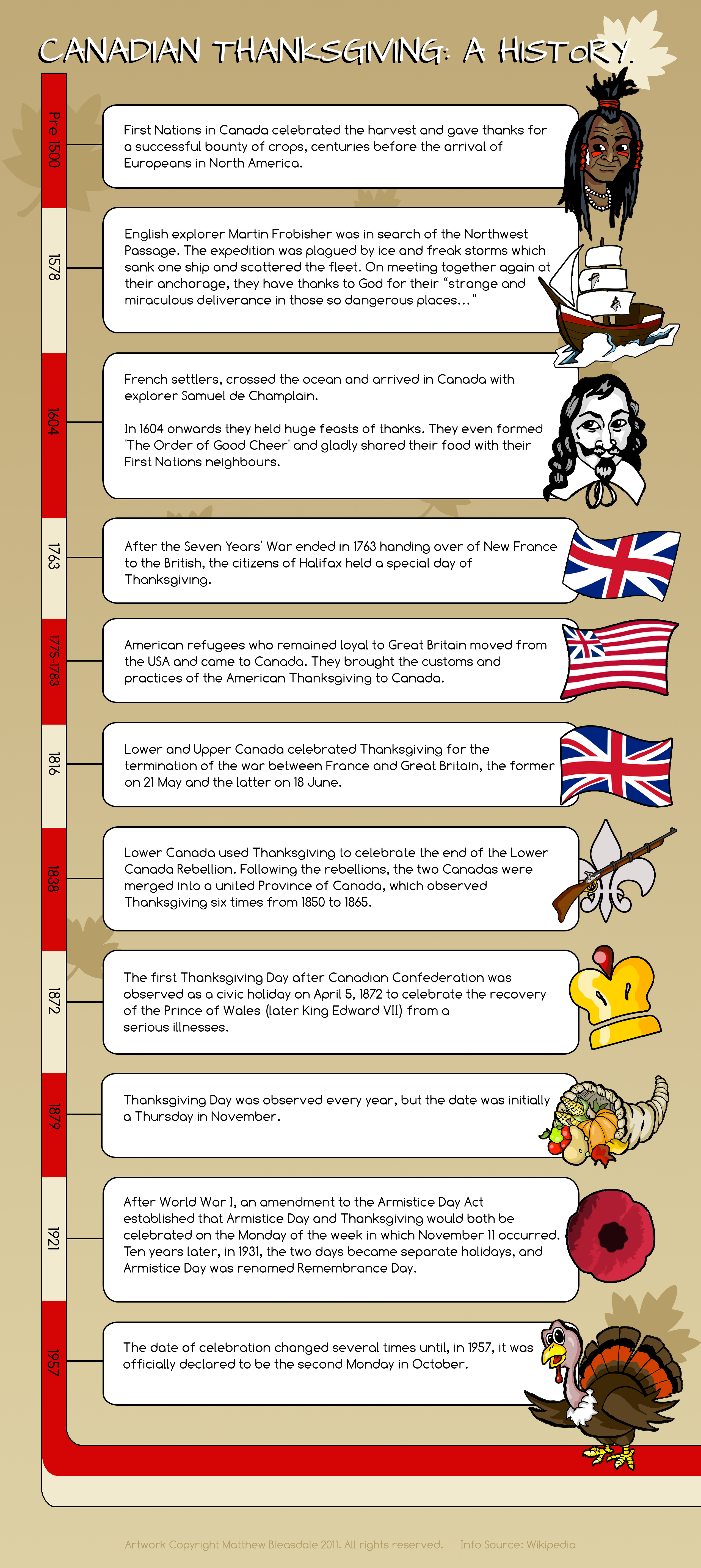 The History Of Canadian Thanksgiving Infographic