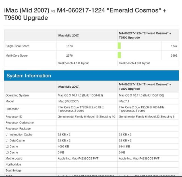 Benchmarks for the T7700 (old) vs T9500 (new)