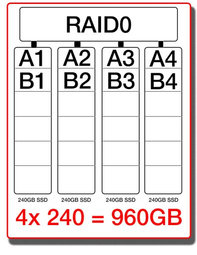 Here's a simple diagram on how my RAID 0 array is setup.