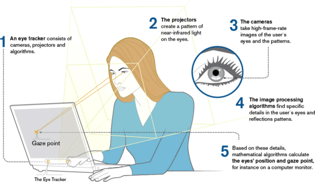 Tobii eye tracking illustration