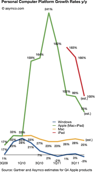 PC platform growth rates (from asymco)