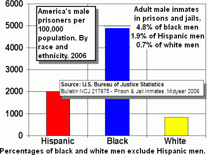incarceration rate by race