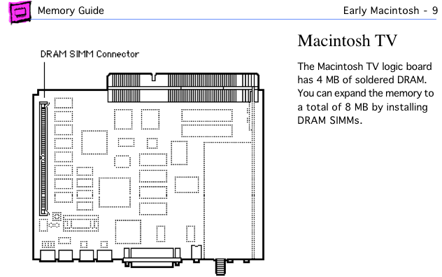 Mac TV page from Apple Memory Guide