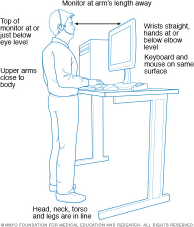 Standing desk ergonomics, copyright Mayo Clinic
