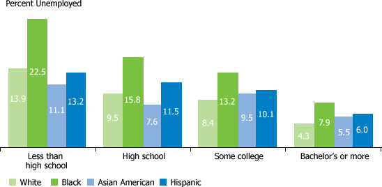 US unemployment rates by race/ethnicity and education.