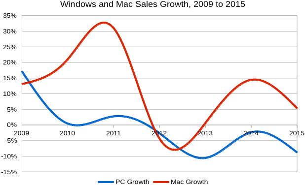 windows-mac-sales-2009-2015