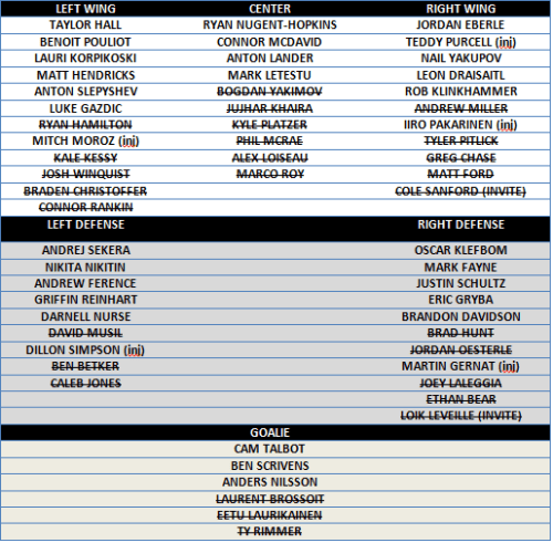 oilers roster sep 27