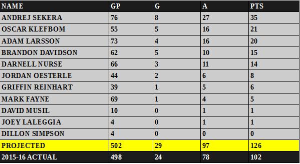 RE DEFENSE 2016-17
