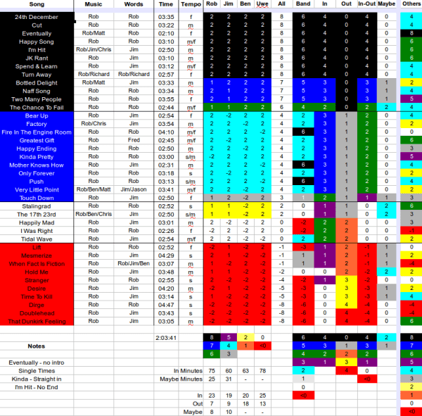 Screen capture of the spreadsheet containing the votes for the tracks to use in the Gits compilation.
