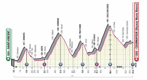 Profile map of today's Giro d'Italia stage showing it as pan flat with all of 150m climbing in 145km cycling.