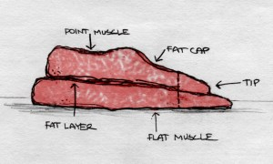 Anatomy of a Texas BBQ Brisket