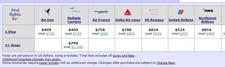 Cheaptickets Com Low 2009 Fare To Italy 300 All In Nyc