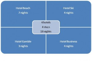 Hotels Stays-Nights GraphicB