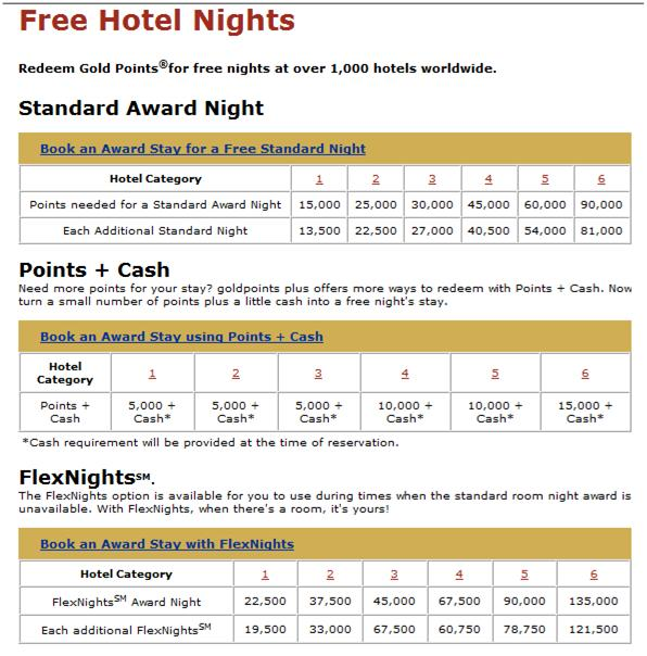 Goldpoints Plus Free Hotel Nights