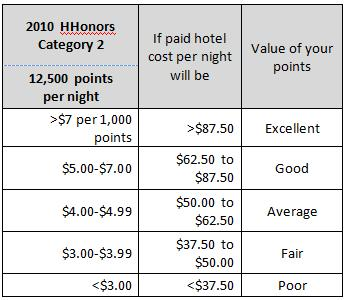 HHonors 2010 Category 2 Points Redemption Value