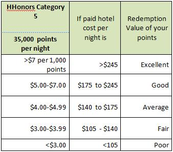 HHonors Category 5 Points Redemption Value