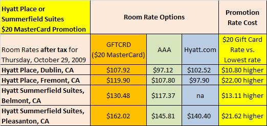 Hyatt Place and Summerfield Suites $20 MasterCard per stay promotion rate analysis