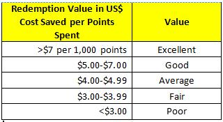 Qualitative table for HHonors Points Redemption Value