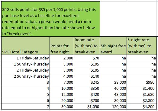 SPG Free Night Rewards Quantitative Value Table (based on $35 per 1,000 points Scale)