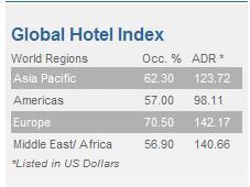 STR Global Hotel Index 10-28-2009