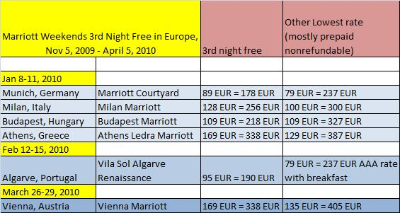 Sample Rate Comparisons for Marriott's 3rd Night Free in Europe Special Offer